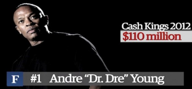 Dr. Dre Made $110 Million… How Much Went To Charity?